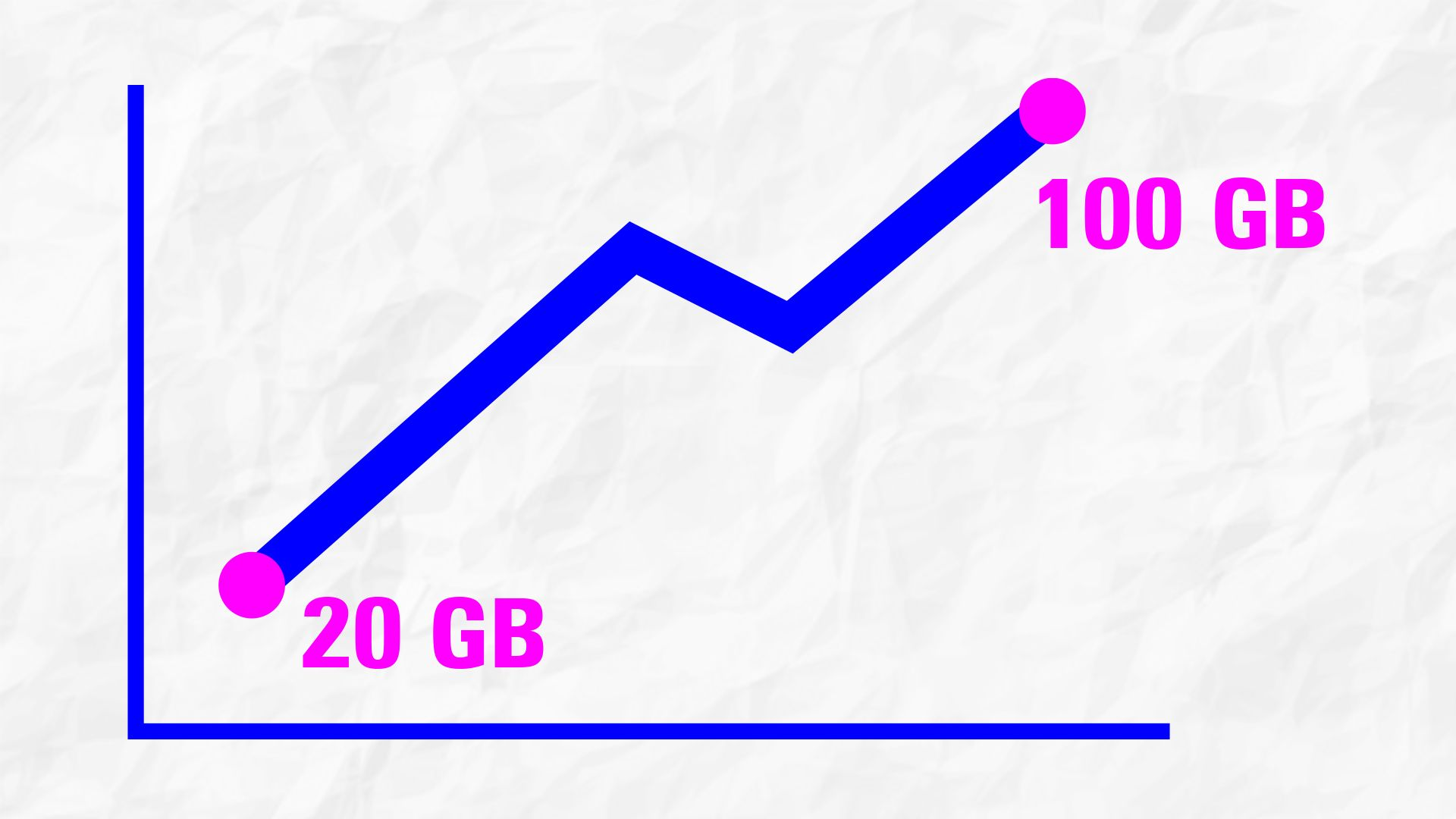From 20GB to 100GB - How $20 for 20 GB Has Evolved